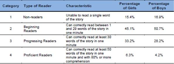 Categories of readers, by gender