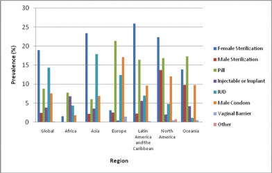 Figure 5. Prevalence of contraceptive method by region.